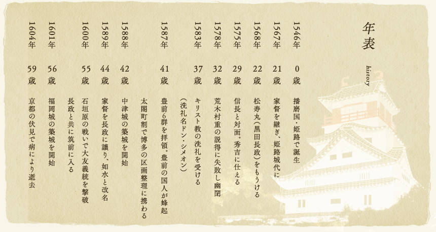 軍師 黒田官兵衛の特集 九州への旅行や観光情報は九州旅ネット
